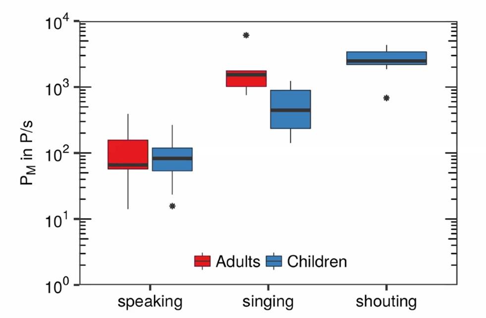 Comparação de emissão de aerossóis entre adultos e crianças enquanto falam, cantam e, no caso das crianças, também enquanto gritam