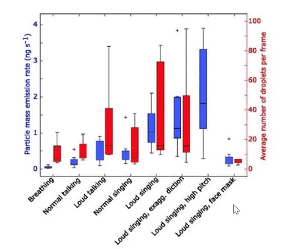 Número mediano de gotículas emitidas por segundo por 12 cantores (adaptado de Alsved et al., 2020)